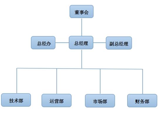 江苏康聚液压设备科技有限公司组织构架