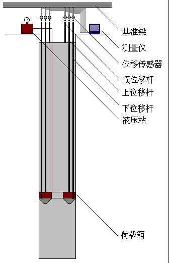 单桩自平衡法荷载箱检测示意图.png